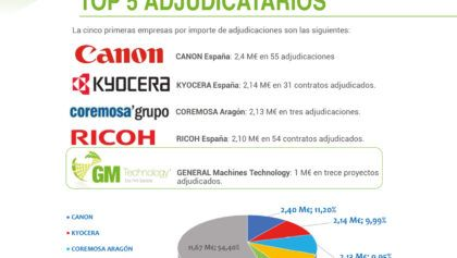 "GM Technology en el ranking ""TOP 5 de Adjudicatarios"""