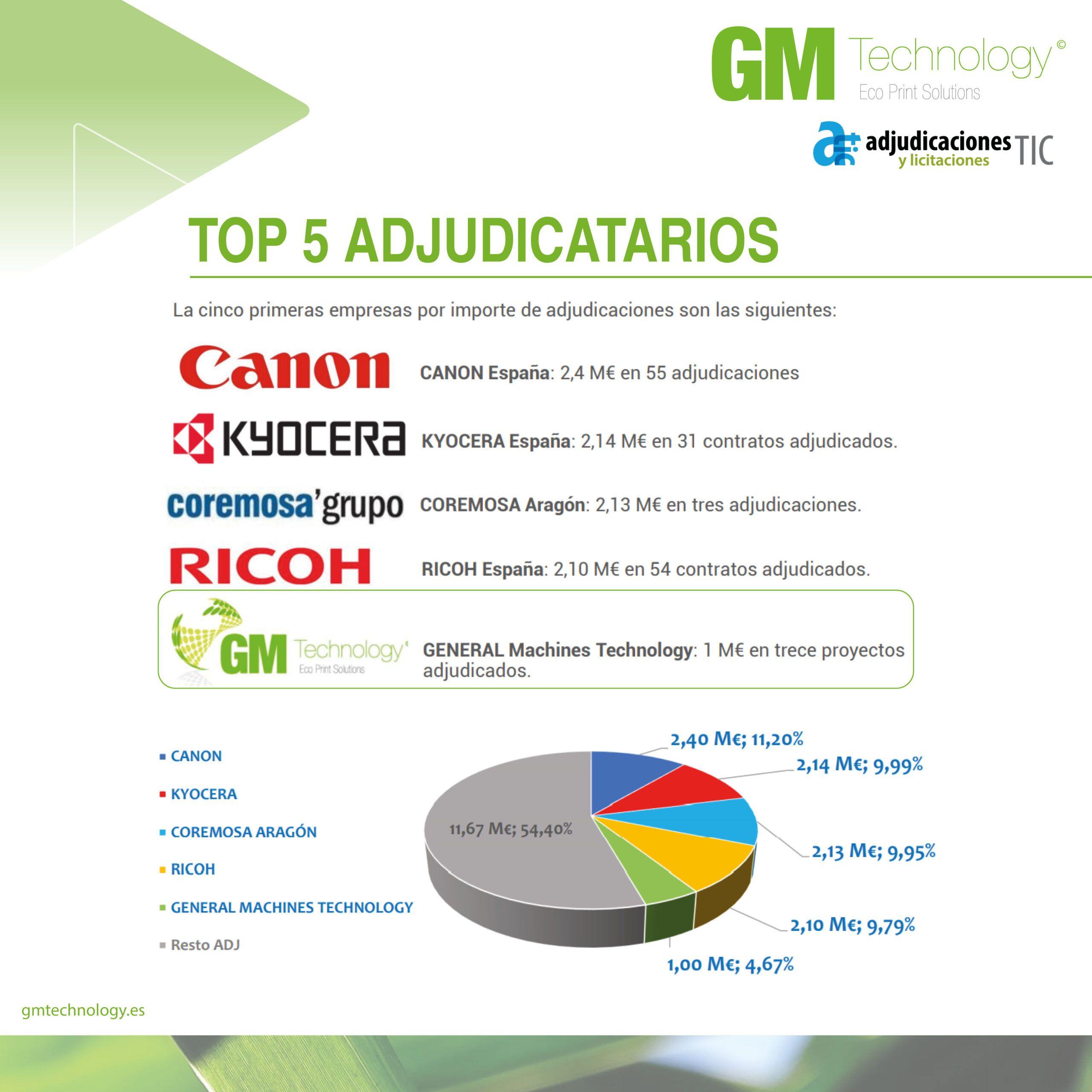 """GM Technology en el ranking """"TOP 5 de Adjudicatarios"""""""